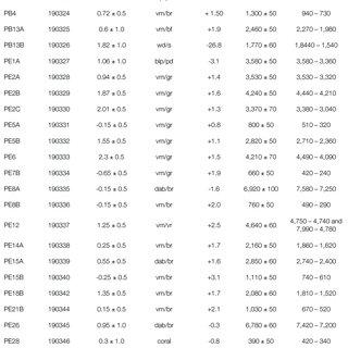 (PDF) Indicators of Holocene sea level changes along the ...