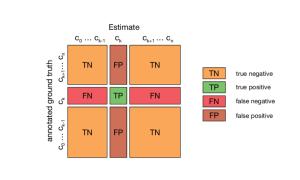 1: Confusion matrix for multiclass classification The