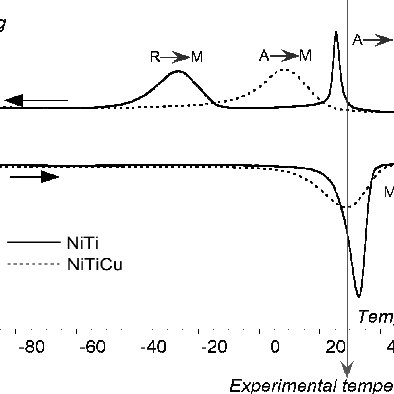 dsc diagram of niti and niticu wires at experimental