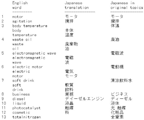 Some of the problems in English to Japanese translation ...