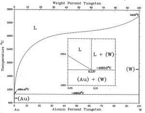 Binary phase diagram between gold and tungsten 3