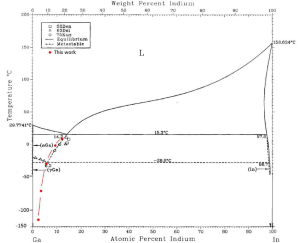 Metastable binary phase diagram of GaIn, reproduced from