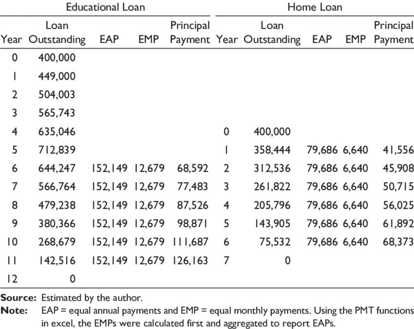 Eon Bank Personal Loan Repayment Table