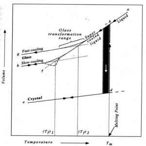 The volumetemperature diagram for a glassforming liquid