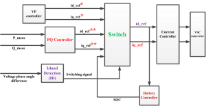 The switching of control system from PQ to VF mode