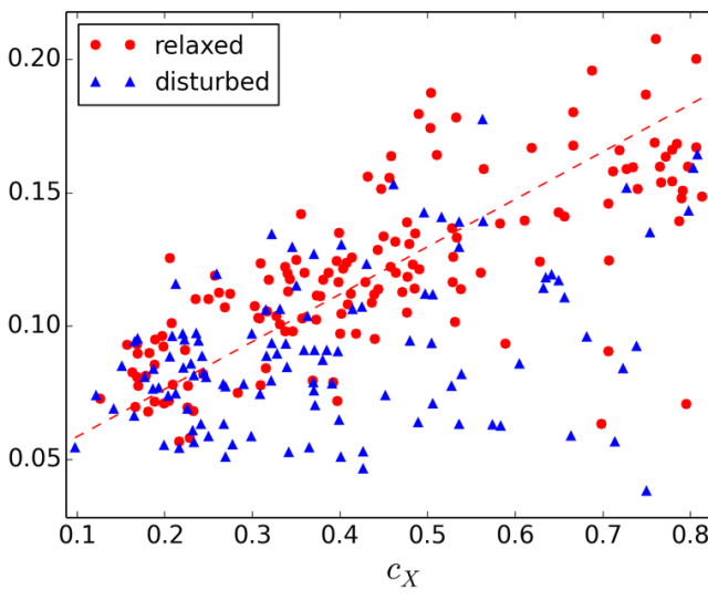 Scatter Plot Of C Parameter Computed On X Ray C X And Sz Maps Cy For The Nr Clusters At Z 0 67 Relaxed Clusters Are Marked As Red Circles