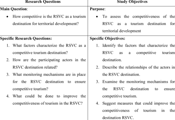 Research Questions and Study Objectives | Download Table