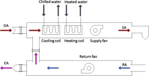 Schematic diagram of a typical AHU system | Download