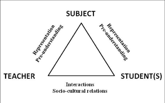The didactic triangle from Ullström (2008) | Download Scientific Diagram