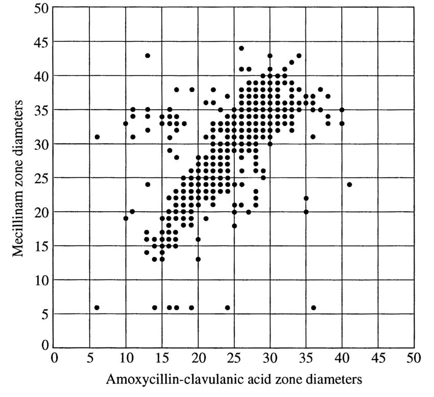 Correlation Between Inhibition Zone Diameters Of Amoxycillin