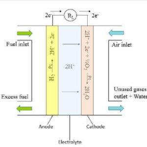 Alternative electrontransfer mechanisms (a) Direct