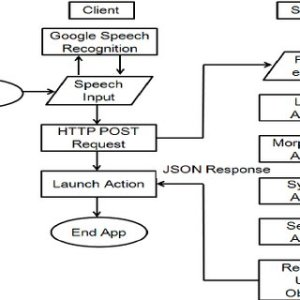 Flowchart of sending a text message | Download Scientific Diagram