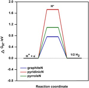 The calculated freeenergy diagram of HER for graphite N, pyridinic N | Download Scientific