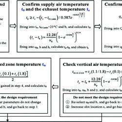 design principle of air curtain ventilation