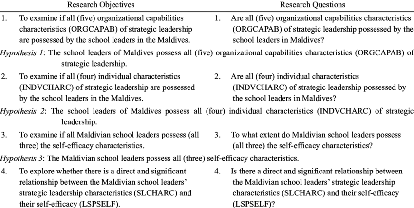 The research objectives, research questions and ...