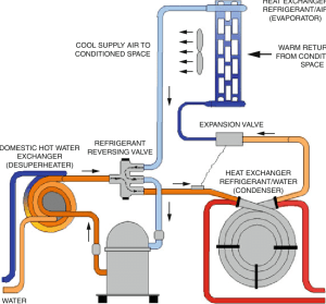 7 Geothermal heat pumps in the cooling cycle | Download Scientific Diagram