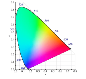CIE 1931 color space chromaticity diagram | Download