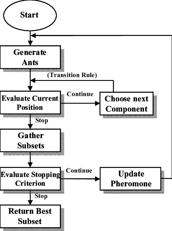 Aco Based Feature Selection Overview Download Scientific Diagram