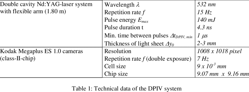 contains the technical data of the used DPIV system. | Download Table