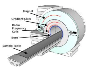 Schematic diagram of an MRI machine illustrating the