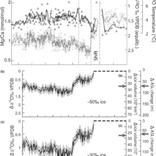 (PDF) The Eocene-Oligocene Transition