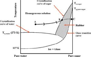 Spray drying — statediagram of a binary sugarwater