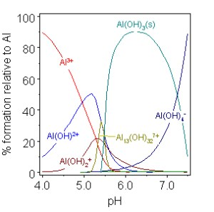 How to fix water pH during acute toxicity test of aluminum?
