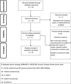 Systematic literature review flow diagram in area of