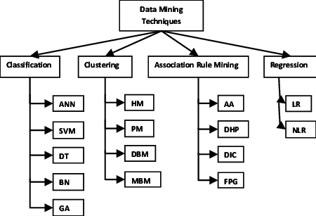 Data mining Definition