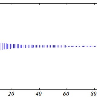 The shrinking of the random walk limits as per the ...