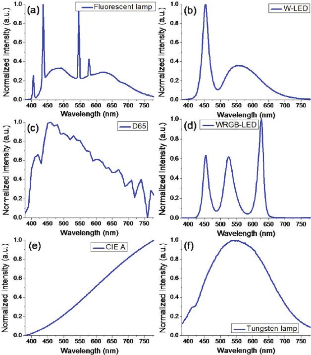 Fluorescent Light Line Spectrum: D65 Light Source Spectrum