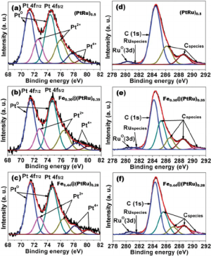 XPS spectra: Pt 4f XPS of (a) x 1⁄4 00, (b) 030, and (c) 044 samples | Download Scientific