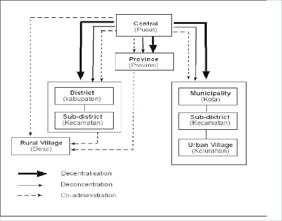 Structural Government And Administration Of Indonesia According To The Download Scientific Diagram
