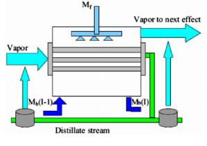 Evaporator schematic diagram | Download Scientific Diagram