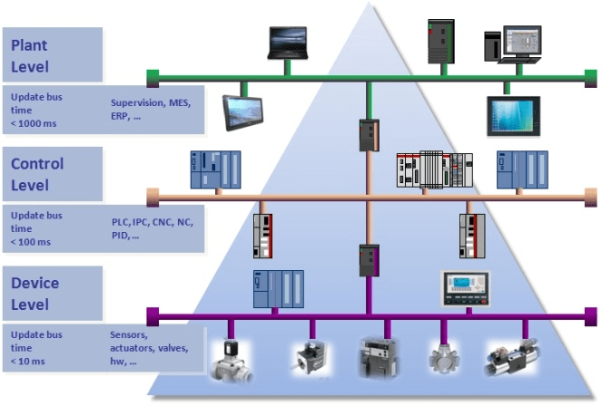 Security Gate Technology