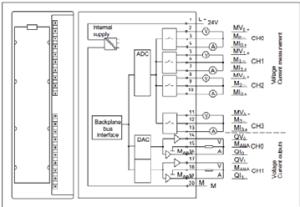 Module View and Block Diagram of the Analog Inputoutput