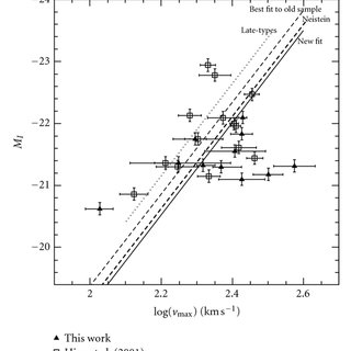 The Hubble tuning fork diagram A schematic view of the