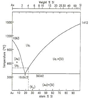 AuSi phase diagram [4] | Download Scientific Diagram
