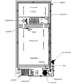 Schematic representation of the household refrigerator