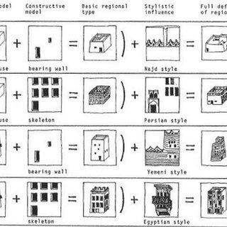 Elements Of Vernacular Architecture In Saudi Arabia A Western B Download Scientific Diagram