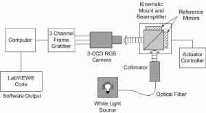 Schematic layout of the beamsplitter alignment and testing