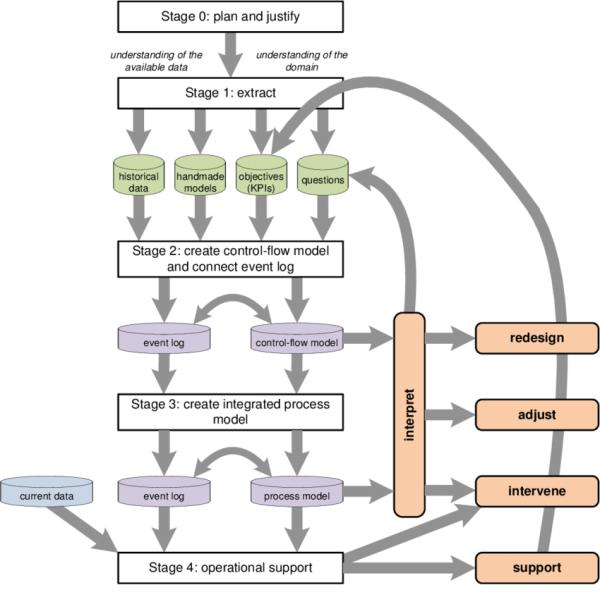 The L * life-cycle model describing a process mining ...