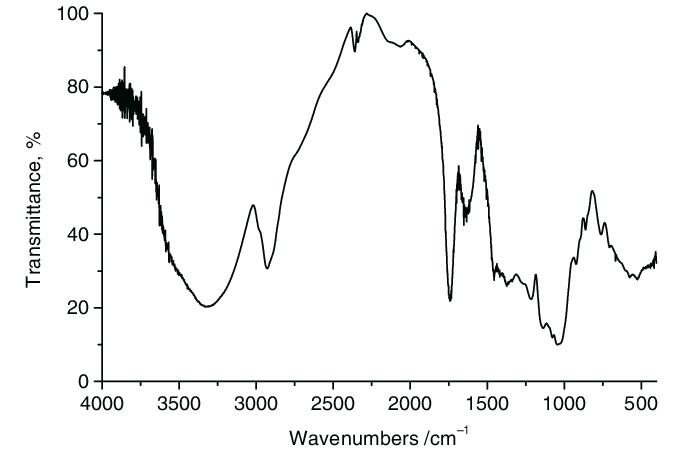 ftir spectrum of dextrin after