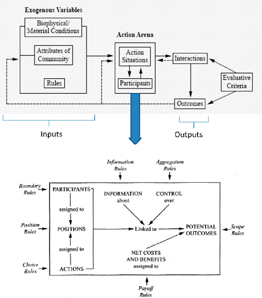 The Iad Framework Adapted From Ostrom