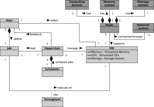 UML class diagram of iCanCloud simulation platform ...