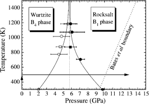 FIGURE 1 Phase diagram of the ZnO [4] The lines are to