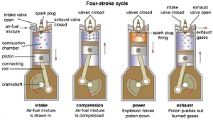 Fourstroke bustion engine and supplementary