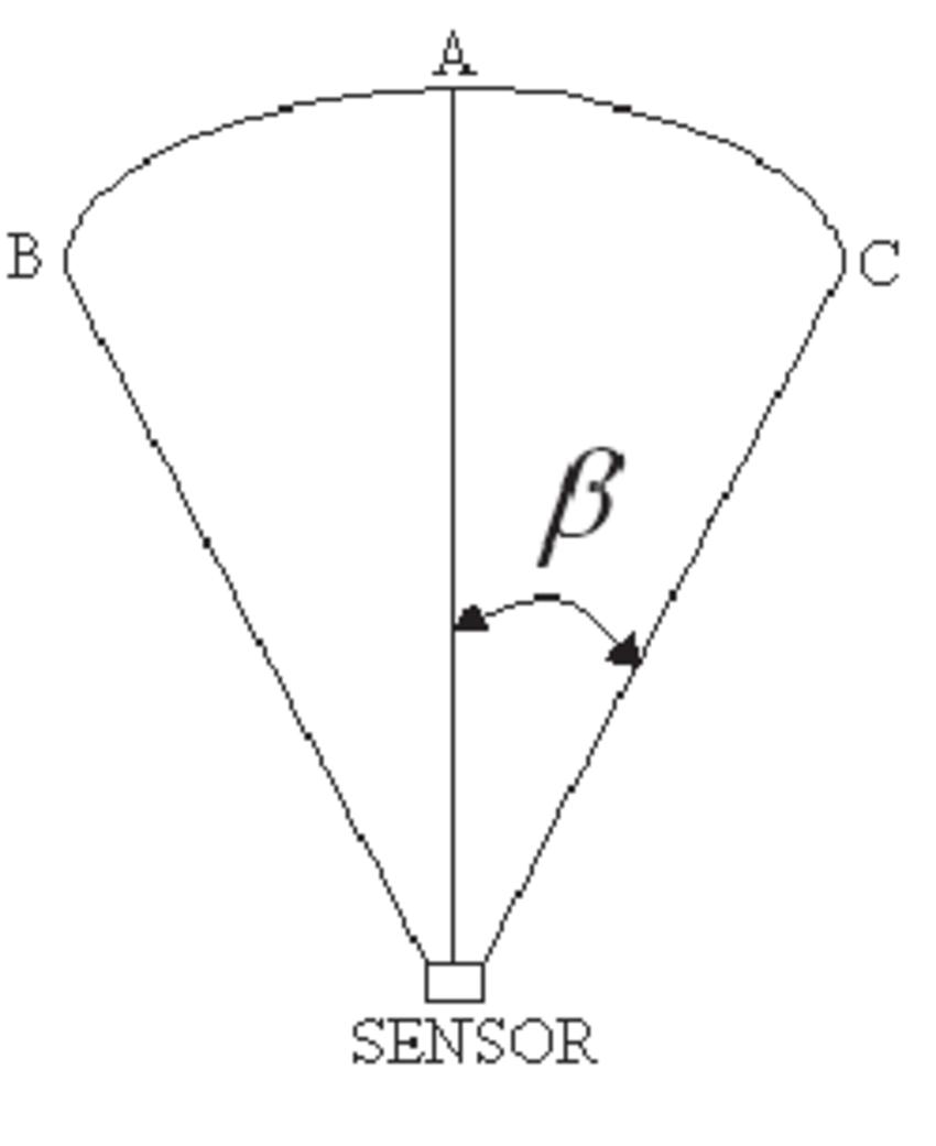 Ultrasonic sensor conical field of view β scientific diagram