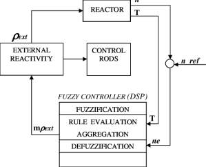 Block diagram of the hybrid simulation system | Download