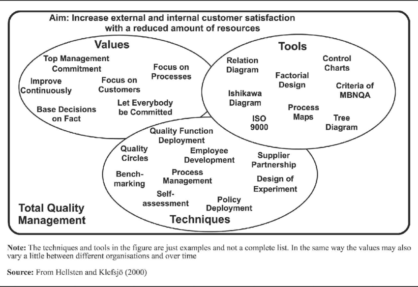 Quality systems the.gov means it's official.federal government websites often end in.gov or.mil. Total Quality Management Tqm Seen As A Continuously Evolving Download Scientific Diagram